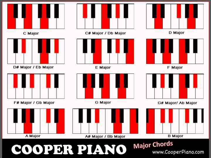 Cooper Piano Major Chord Chart